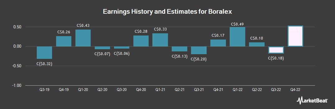 Earnings by Quarter for Boralex (TSE:BLX)