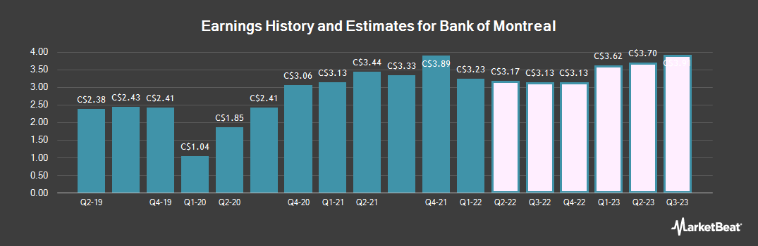 Earnings by Quarter for Bank of Montreal (TSE:BMO)