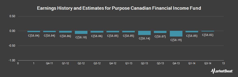 Earnings by Quarter for Purpose Cdn Financial Income Fund Etf (TSE:BNC)