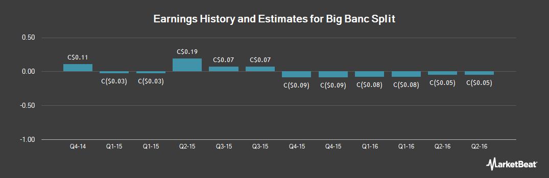 Earnings by Quarter for Bankers Petroleum Ltd (TSE:BNK)