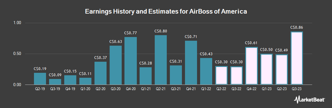 Earnings by Quarter for AirBoss of America Corp (TSE:BOS)