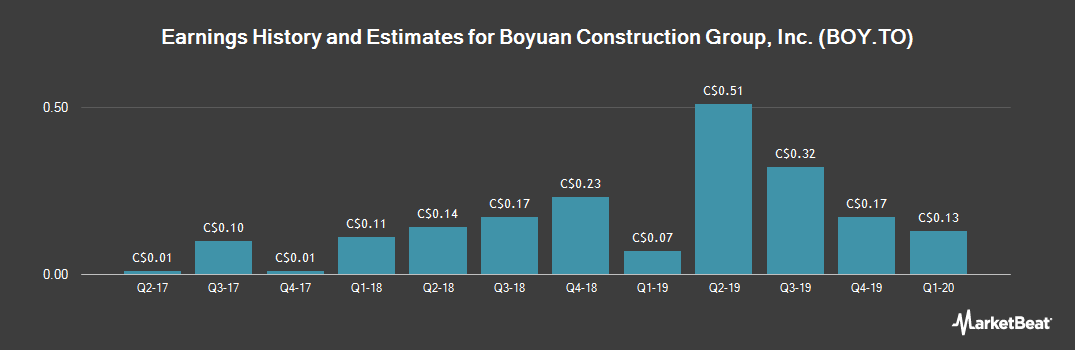 Earnings by Quarter for Boyuan Construction Group (TSE:BOY)