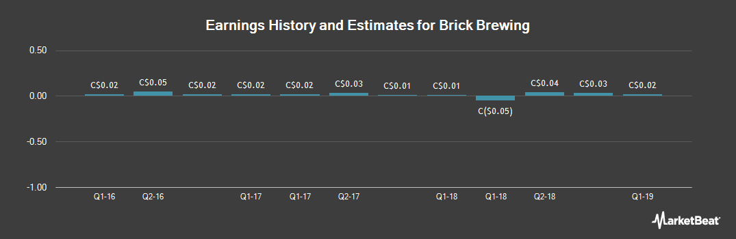 Earnings by Quarter for Brick Brewing Co. Limited (TSE:BRB)