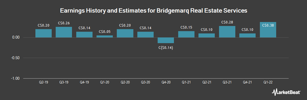 Earnings by Quarter for Brookfield Real Estate Services (TSE:BRE)