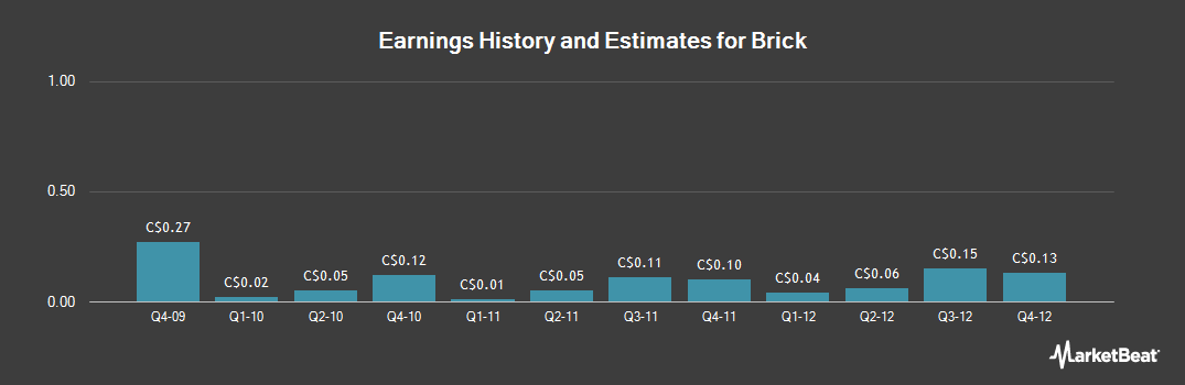 Earnings by Quarter for The Brick (TSE:BRK)