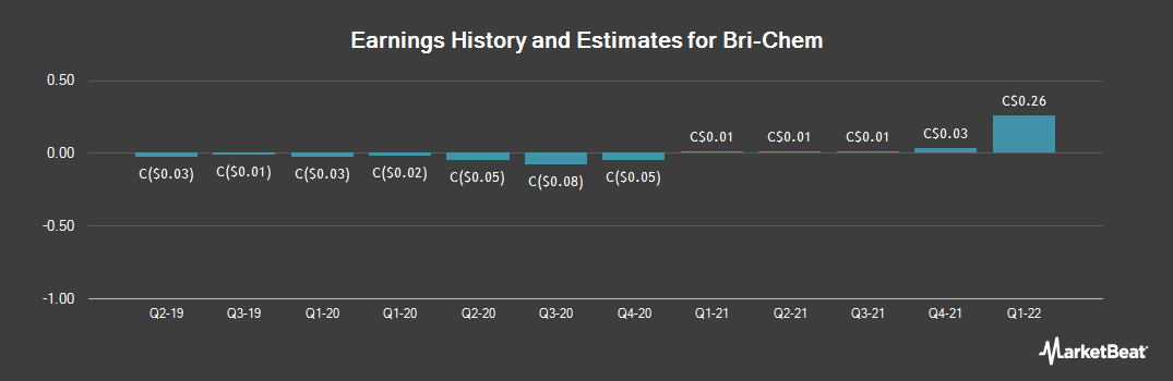 Earnings by Quarter for Bri-Chem (TSE:BRY)