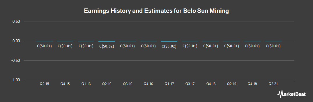Earnings by Quarter for Belo Sun Mining Corp (TSE:BSX)