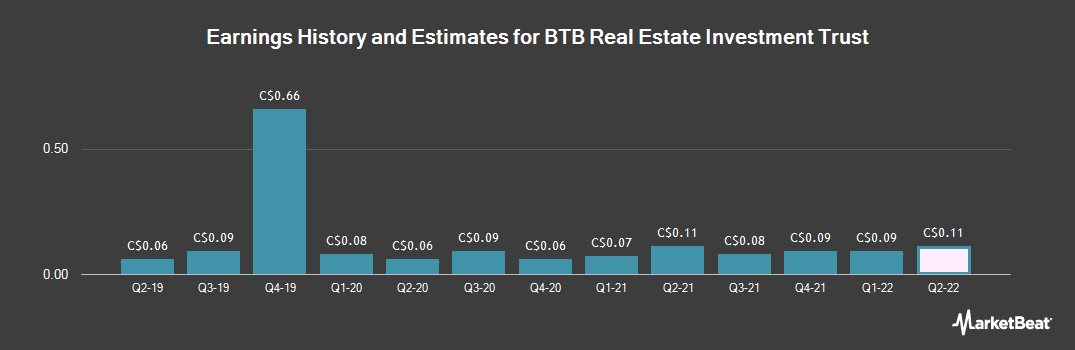 Earnings by Quarter for BTB Real Estate Investment Trust (TSE:BTB)