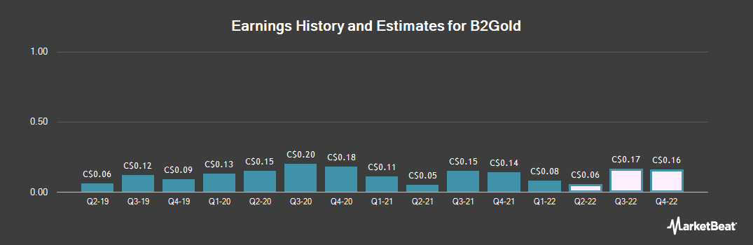 Earnings by Quarter for B2Gold Corp. (TSE:BTO)