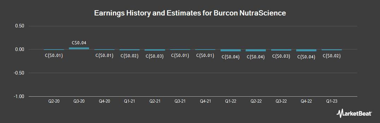 Earnings by Quarter for Burcon NutraScience (TSE:BU)
