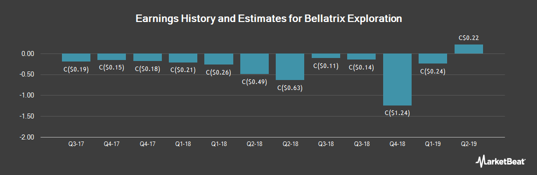 Earnings by Quarter for Bellatrix Exploration Ltd (TSE:BXE)
