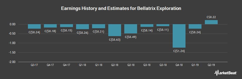 Earnings by Quarter for Bellatrix Exploration (TSE:BXE)