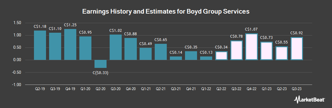 Earnings by Quarter for Boyd Group Income Fund (TSE:BYD)
