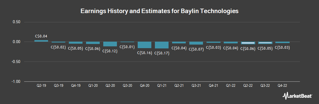 Earnings by Quarter for Baylin Technologies (TSE:BYL)