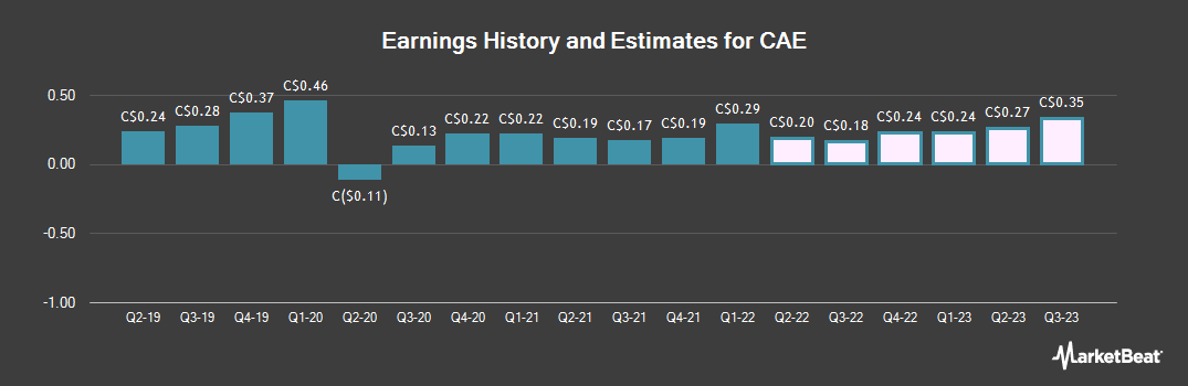 Earnings by Quarter for CAE (TSE:CAE)