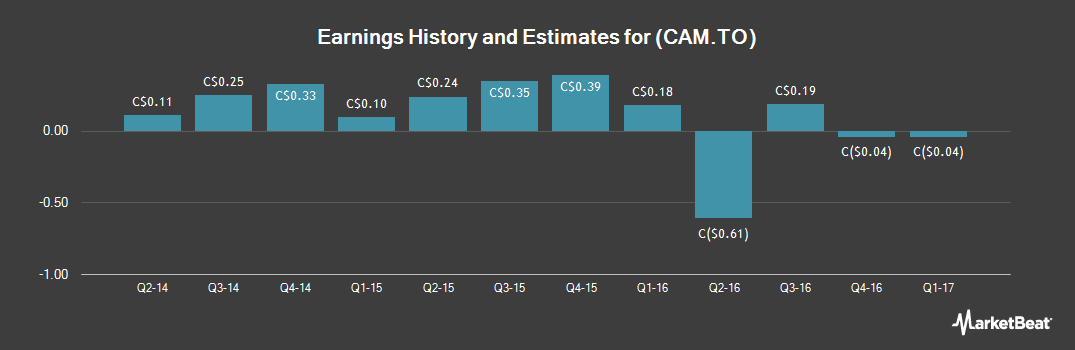 Earnings by Quarter for Canam Group (TSE:CAM)