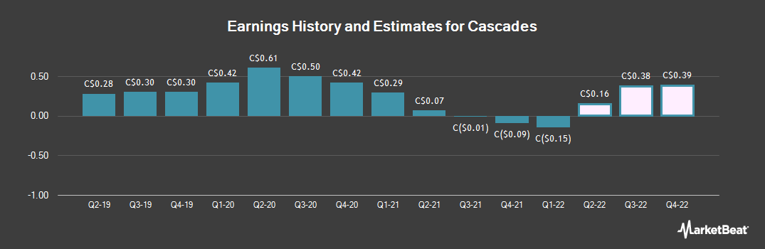 Earnings by Quarter for Cascades (TSE:CAS)
