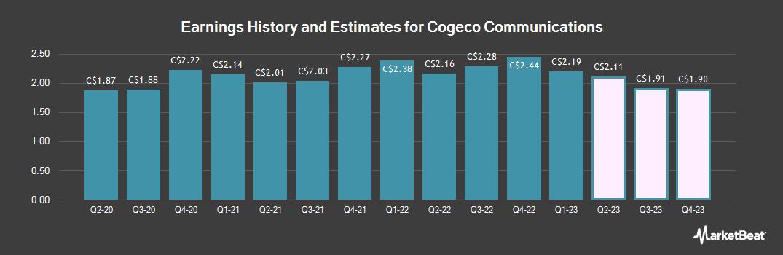 Earnings by Quarter for Cogeco Communications (TSE:CCA)