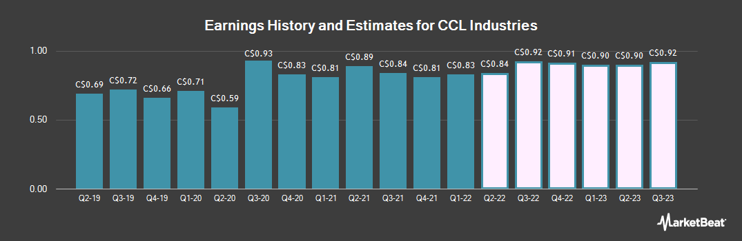 Earnings by Quarter for CCL Industries (TSE:CCL)