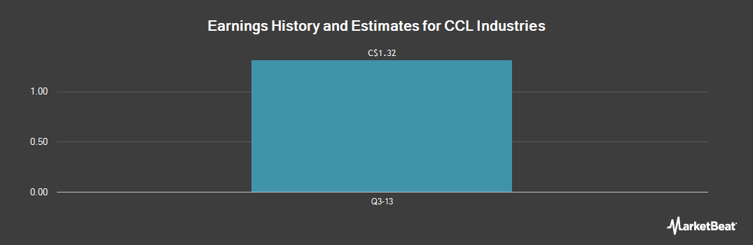 Earnings by Quarter for CCL Industries (TSE:CCL.B)