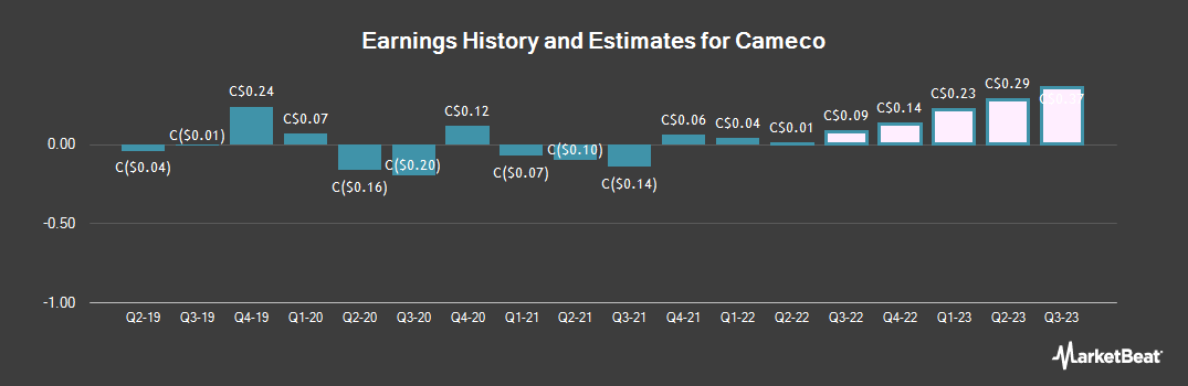 Earnings by Quarter for Cameco Corp (TSE:CCO)