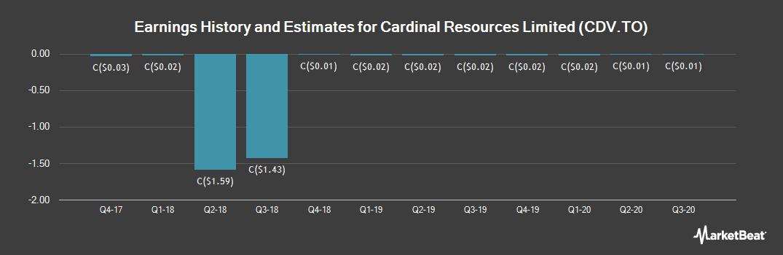 Earnings by Quarter for Cardinal Resources (TSE:CDV)
