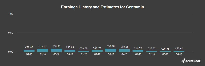 Earnings by Quarter for Centamin PLC (TSE:CEE)
