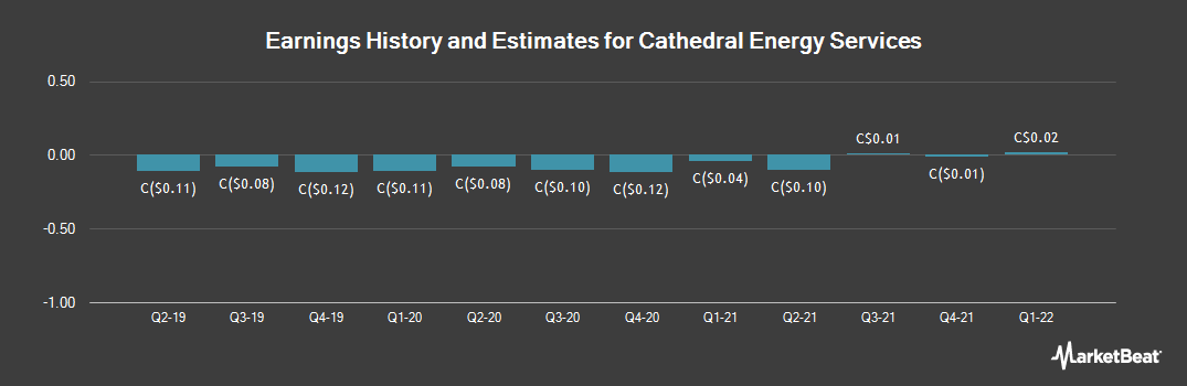 Earnings by Quarter for Cathedral Energy Services (TSE:CET)