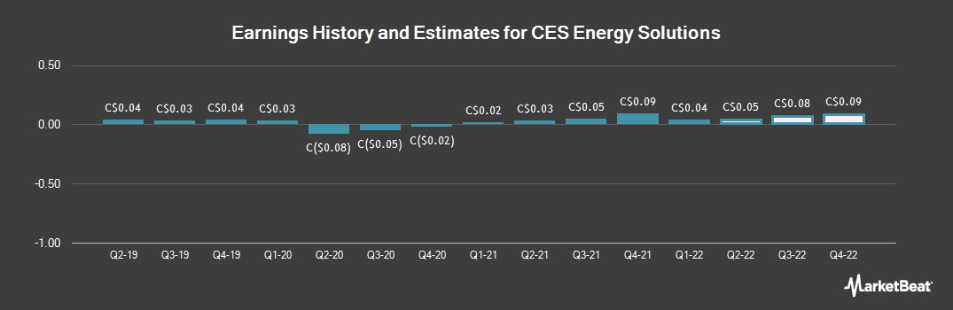 Earnings by Quarter for CES Energy Solutions (TSE:CEU)