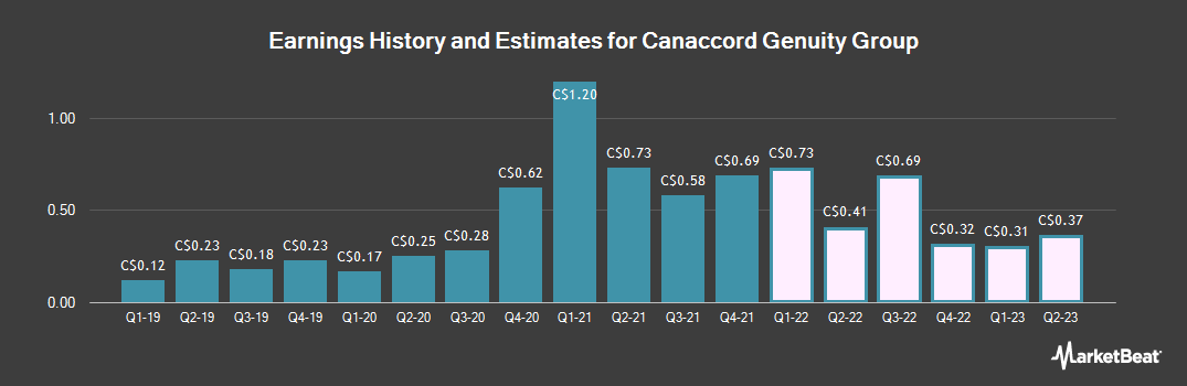 Earnings by Quarter for Canaccord Genuity Group (TSE:CF)
