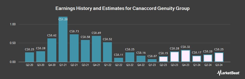 Earnings by Quarter for Canaccord Genuity (TSE:CF)