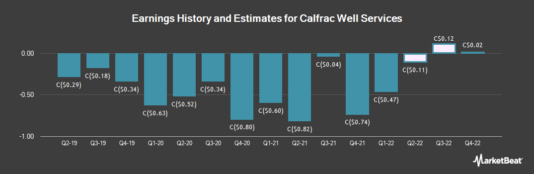 Earnings by Quarter for Calfrac Well Services (TSE:CFW)