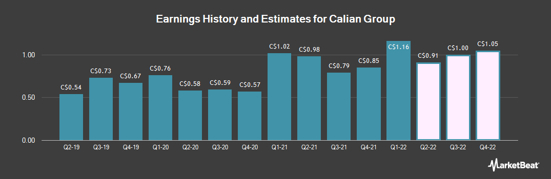 Earnings by Quarter for Calian Group (TSE:CGY)