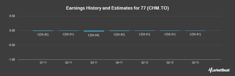 Earnings by Quarter for Chemistree Technol (TSE:CHM)