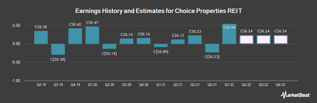 Earnings by Quarter for Choice Properties Real Est Invstmnt Trst (TSE:CHP)