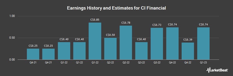 Earnings by Quarter for CI Financial Corp (TSE:CIX)