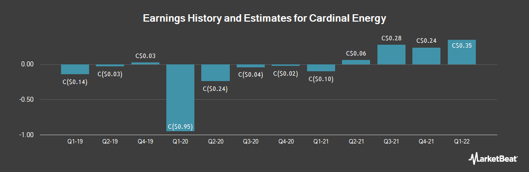 Earnings by Quarter for Cardinal Energy (TSE:CJ)