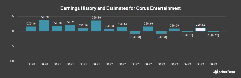 Earnings by Quarter for Corus Entertainment (TSE:CJR)