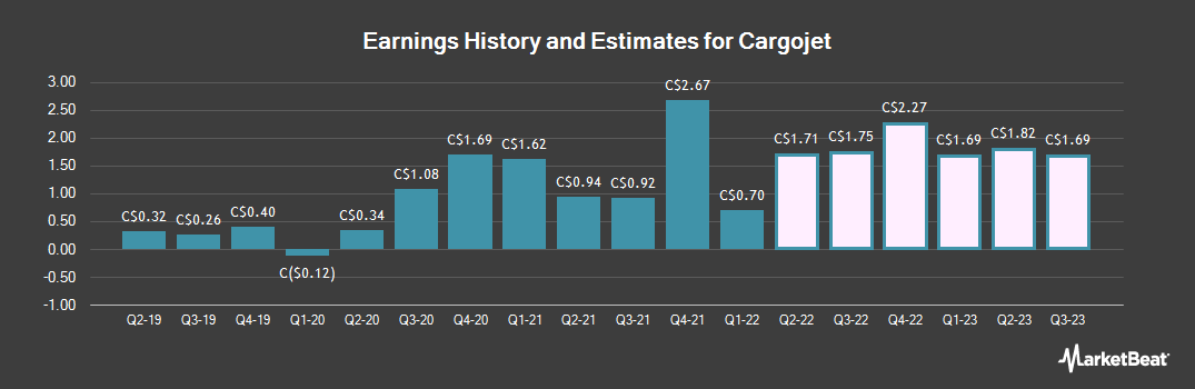 Earnings by Quarter for Cargojet (TSE:CJT)