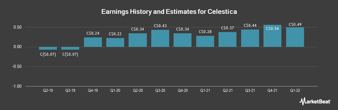 Earnings by Quarter for Celestica (TSE:CLS)