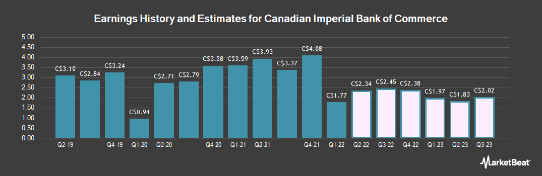 Earnings by Quarter for Canadian Imperial Bank of Commerce (TSE:CM)