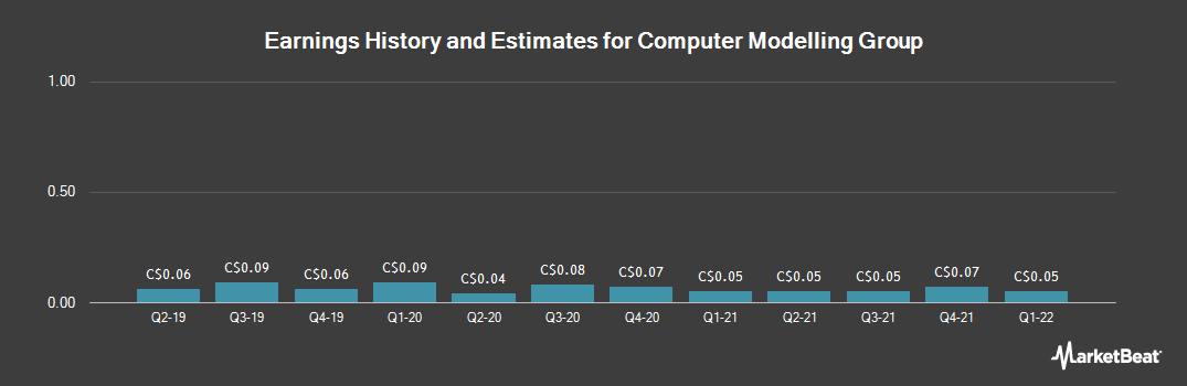 Earnings by Quarter for Computer Modelling Group (TSE:CMG)
