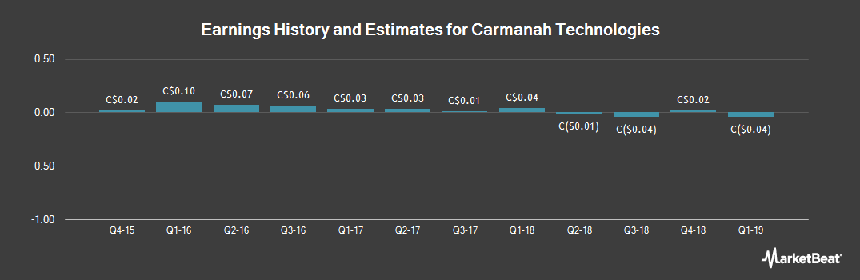 Earnings by Quarter for Carmanah Technologies (TSE:CMH)