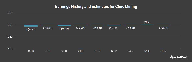 Earnings by Quarter for Cline Mining (TSE:CMK)