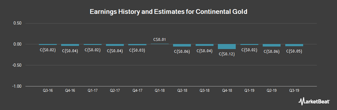 Earnings by Quarter for Continental Gold (TSE:CNL)