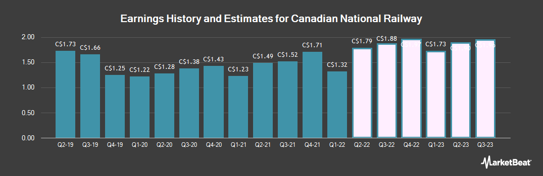 Earnings by Quarter for Canadian National Railway Company (TSE:CNR)