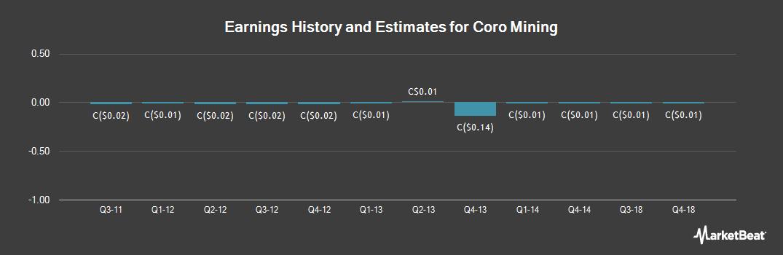 Earnings by Quarter for Coro Mining (TSE:COP)