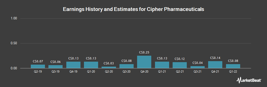 Earnings by Quarter for Cipher Pharmaceuticals (TSE:CPH)
