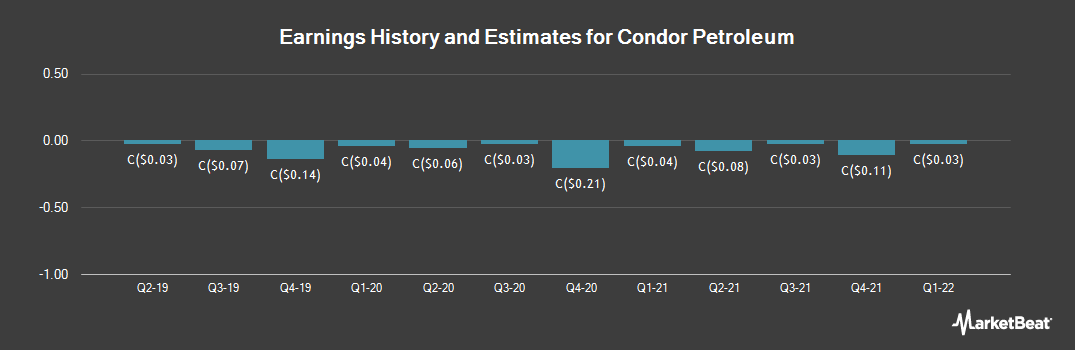 Earnings by Quarter for Condor Petroleum (TSE:CPI)