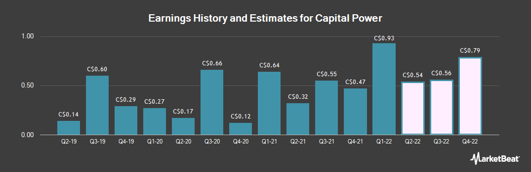 Earnings by Quarter for Capital Power (TSE:CPX)
